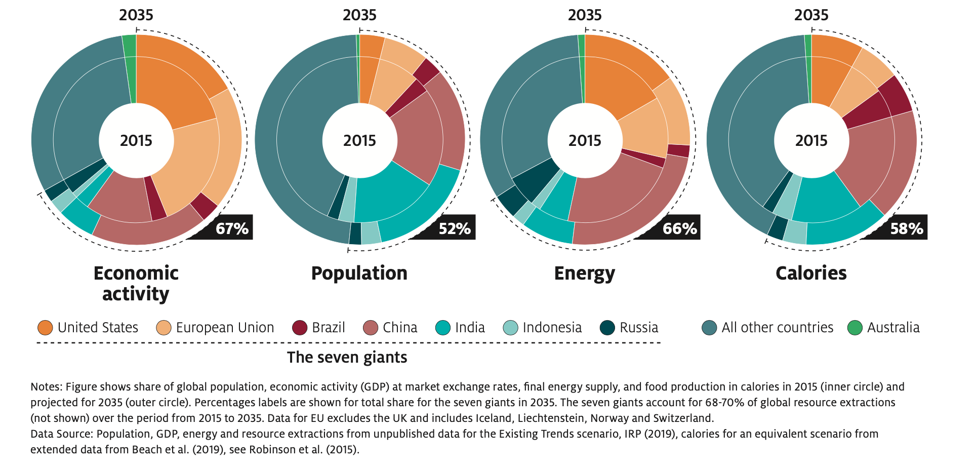 the seven giants food production, energy, economic activity and extractions